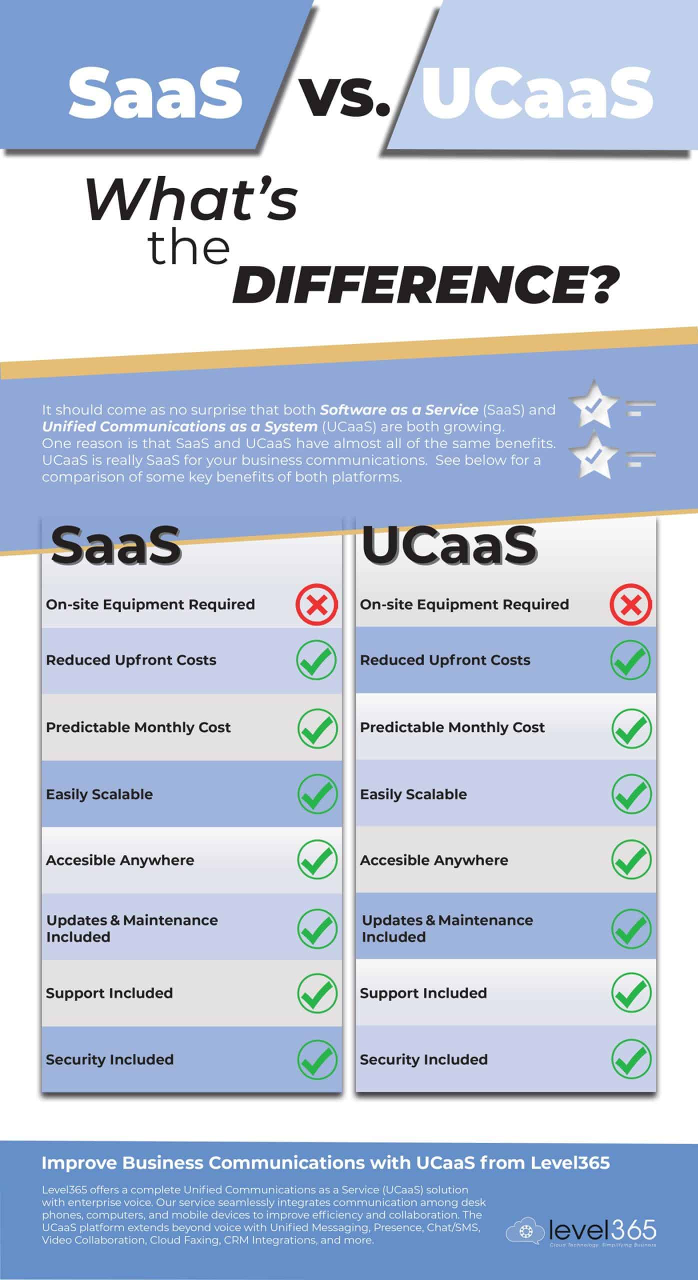 Infographic-SaaS-vs-UCaas-Benefits-FINAL-jpg_Jun3020-scaled.jpg